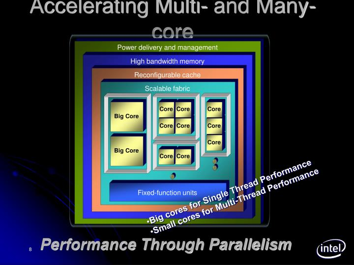Accelerating Multi- and Many-core