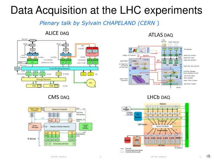 Data Acquisition at the LHC experiments