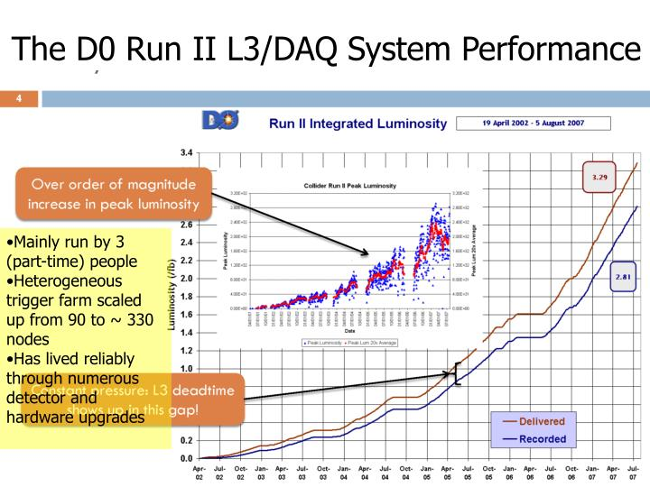 The D0 Run II L3/DAQ System Performance