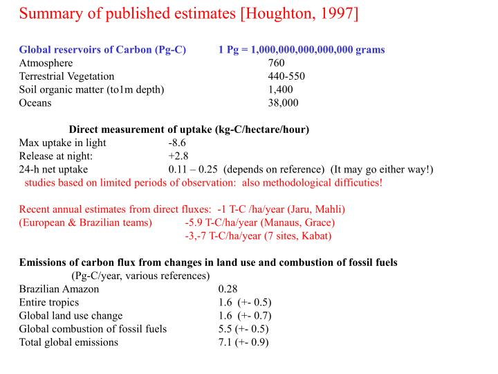 Summary of published estimates [Houghton, 1997]