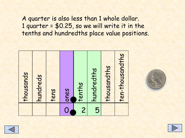 A quarter is also less than 1 whole dollar.