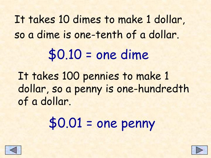 It takes 10 dimes to make 1 dollar, so a dime is one-tenth of a dollar.