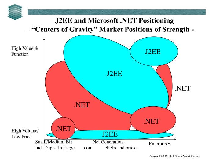 J2EE and Microsoft .NET Positioning