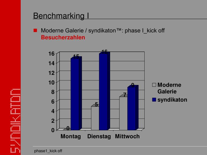 Benchmarking I