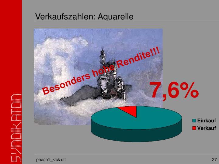 Verkaufszahlen: Aquarelle