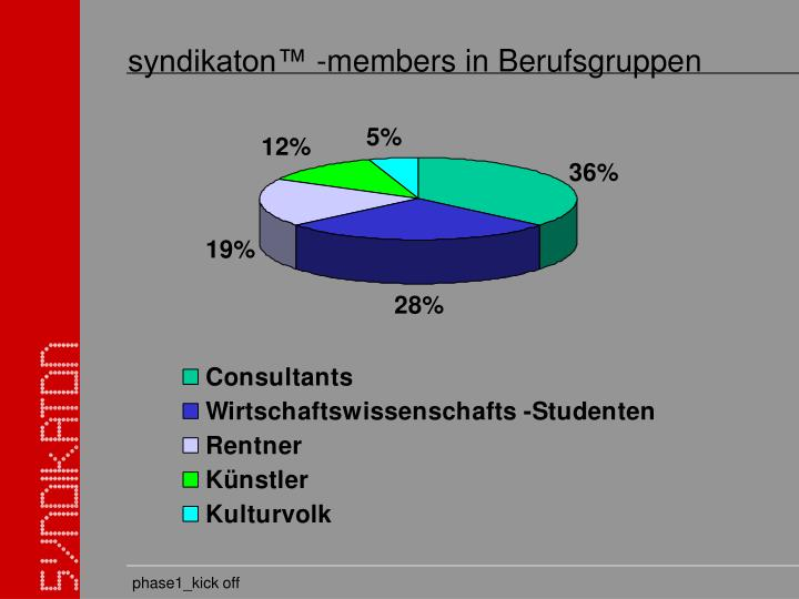 syndikaton™ -members in Berufsgruppen