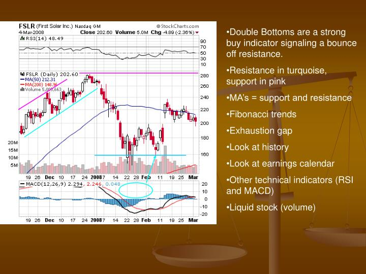 Double Bottoms are a strong buy indicator signaling a bounce off resistance.