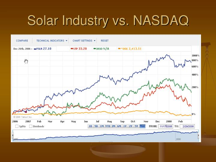 Solar Industry vs. NASDAQ