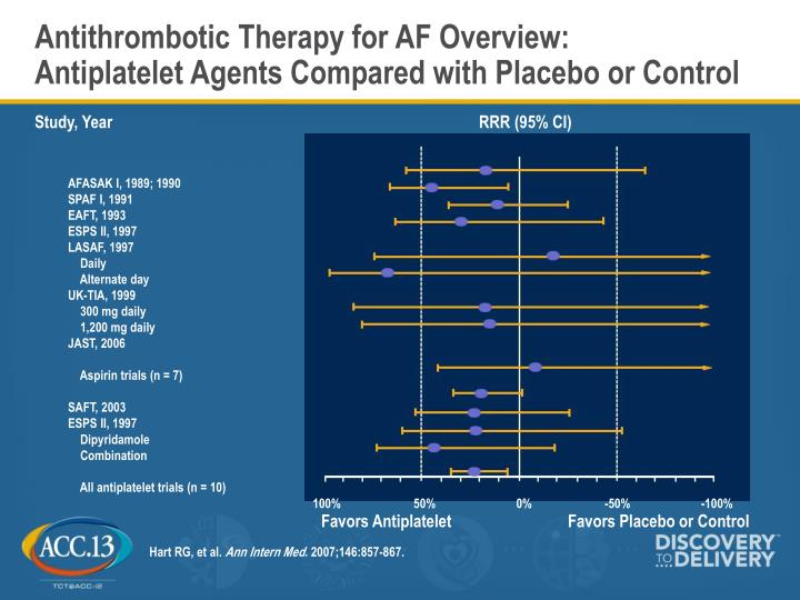 Antithrombotic Therapy for AF Overview: