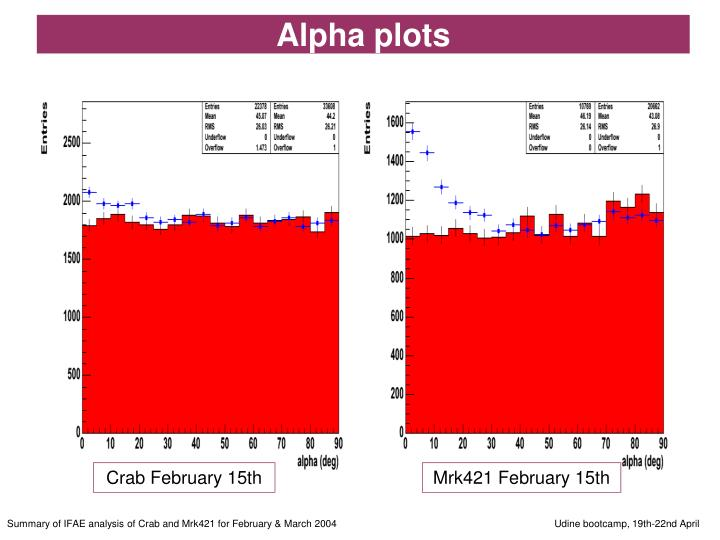 Alpha plots