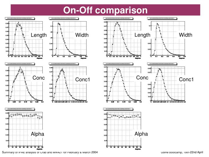 On-Off comparison
