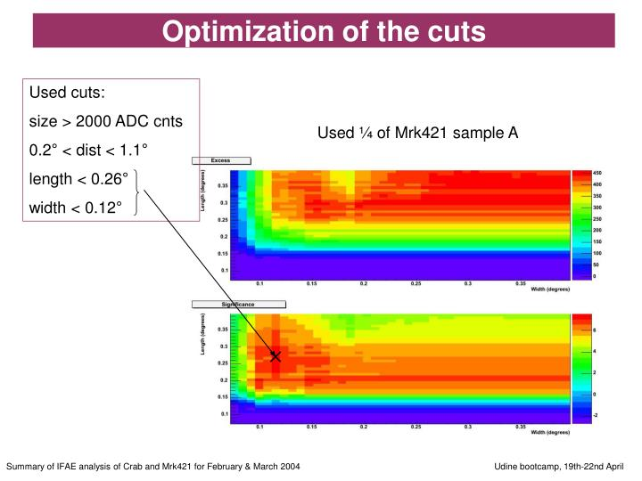 Optimization of the cuts