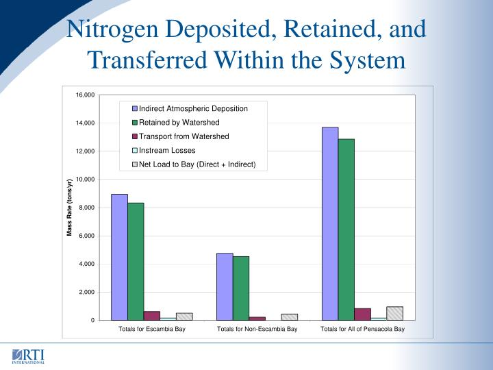 Nitrogen Deposited, Retained, and Transferred Within the System