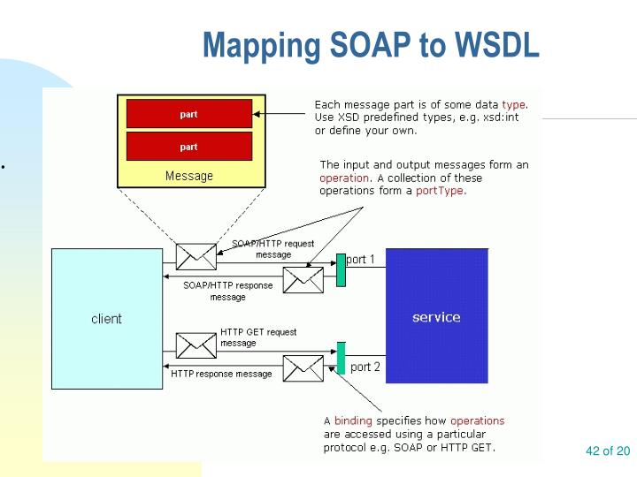 Mapping SOAP to WSDL