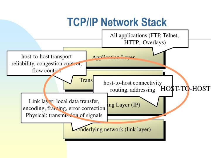 TCP/IP Network Stack