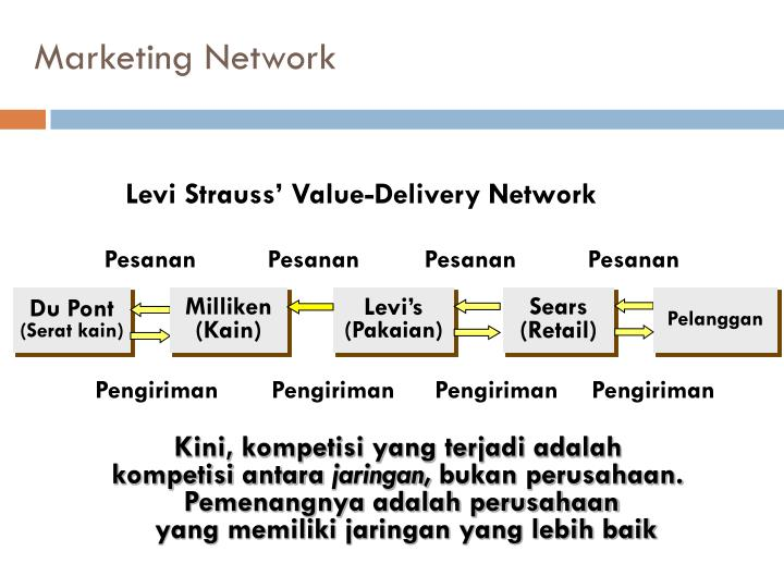 Levi Strauss' Value-Delivery Network