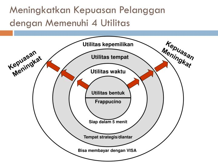 Meningkatkan Kepuasan Pelanggan dengan Memenuhi 4 Utilitas