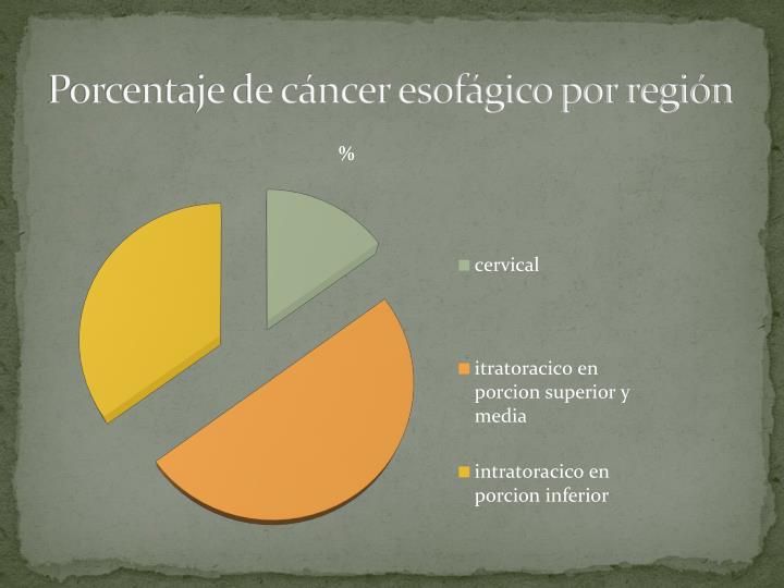 Porcentaje de cáncer esofágico por región