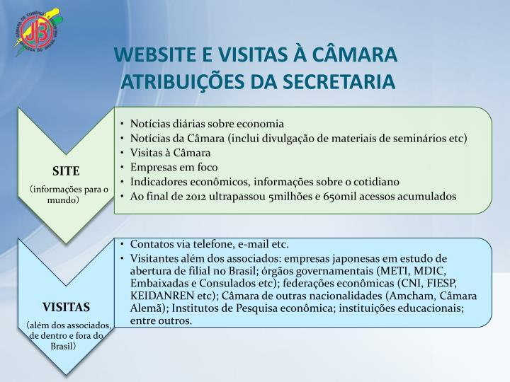 WEBSITE E VISITAS À CÂMARA
