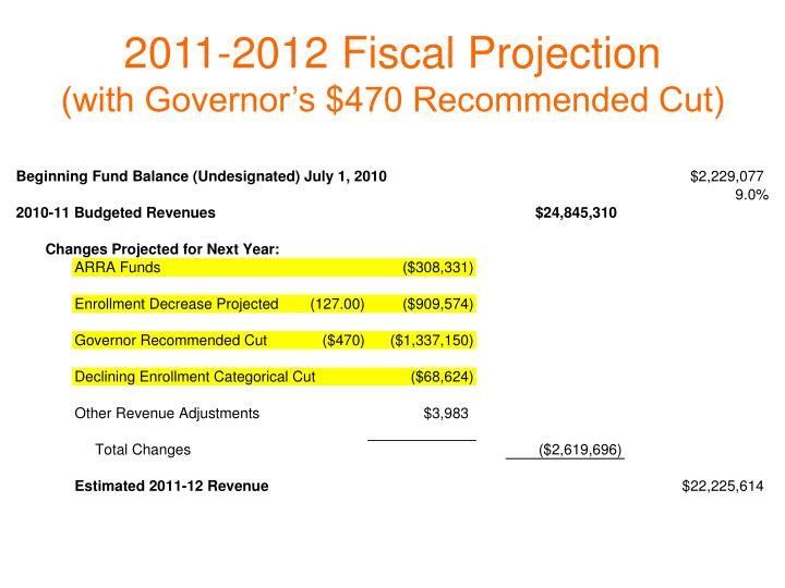 2011-2012 Fiscal Projection