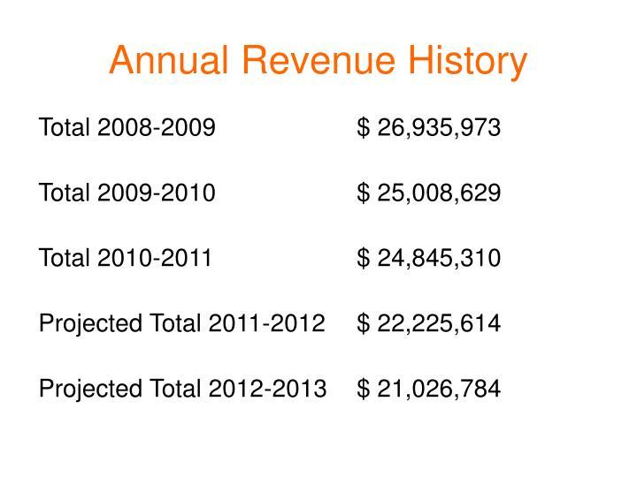 Annual Revenue History