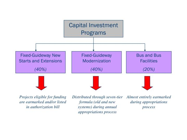Capital Investment Programs