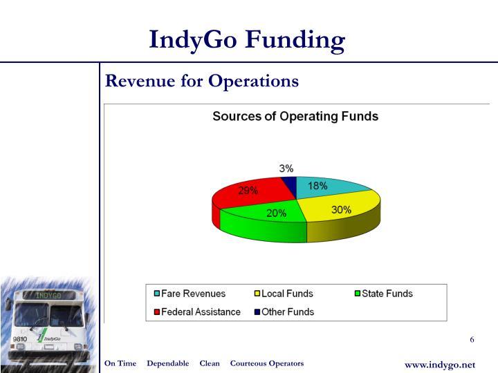 IndyGo Funding
