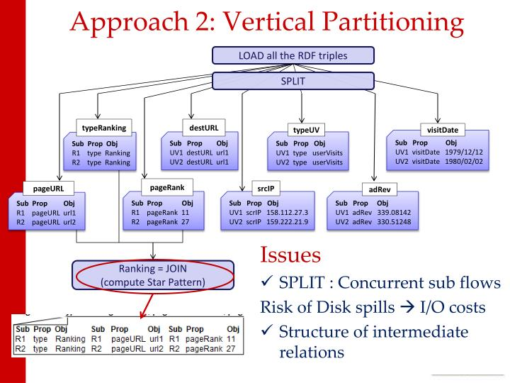 Approach 2: Vertical Partitioning