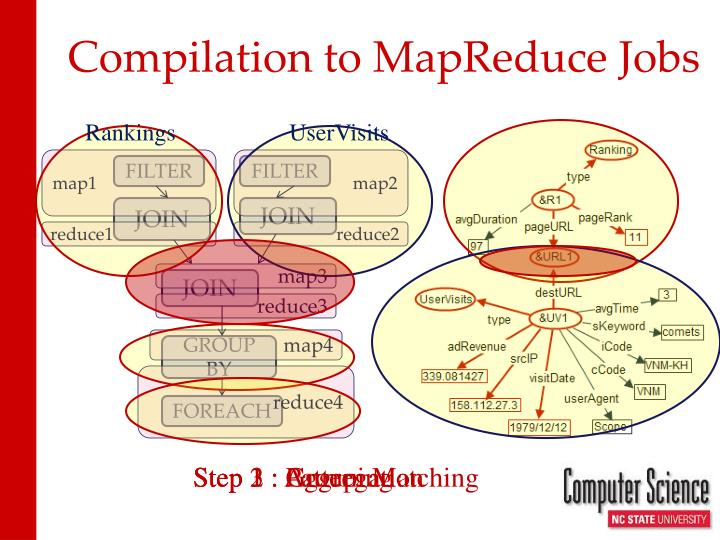 Compilation to MapReduce Jobs