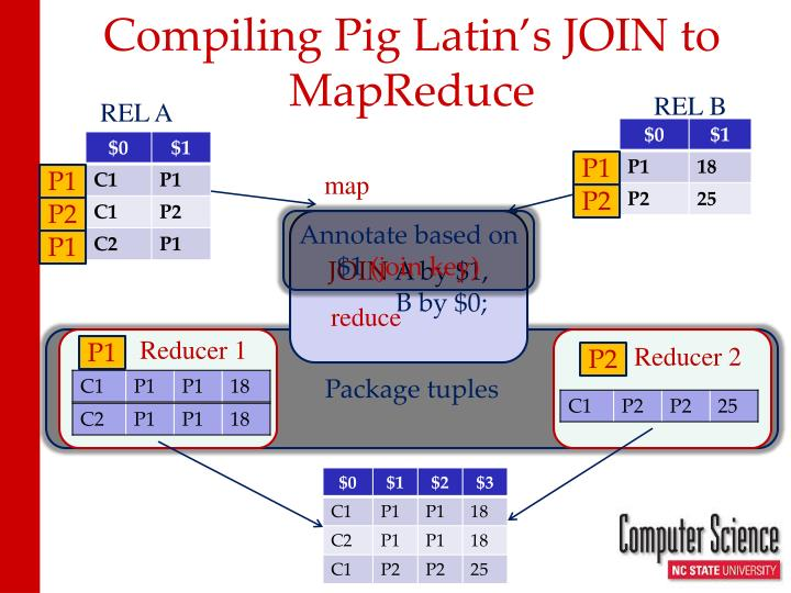 Compiling Pig Latin's JOIN to