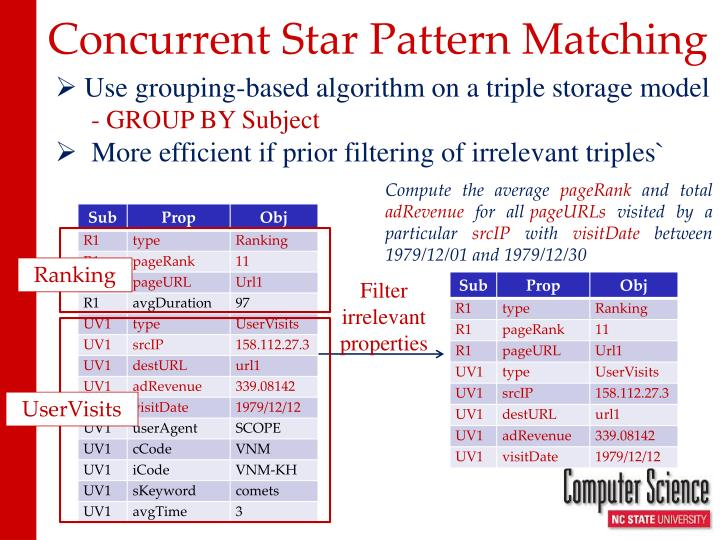 Concurrent Star Pattern Matching
