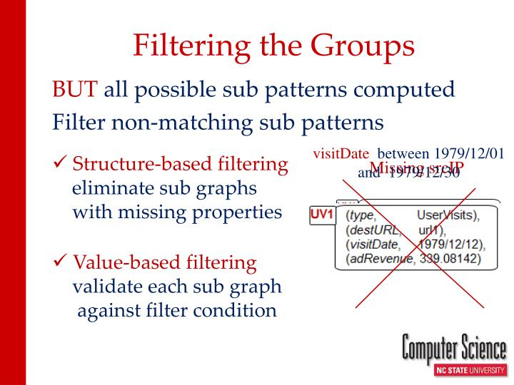Filtering the Groups