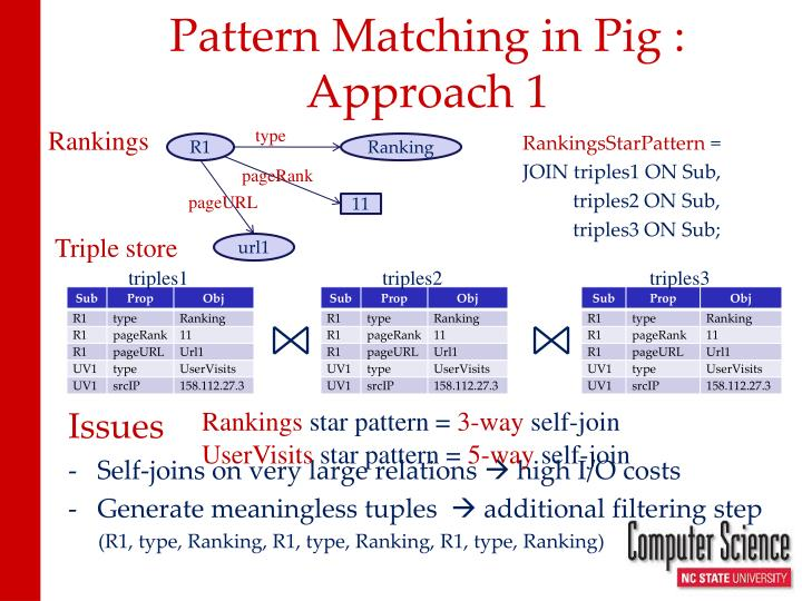 Pattern Matching in Pig : Approach 1