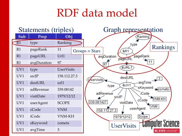 RDF data model
