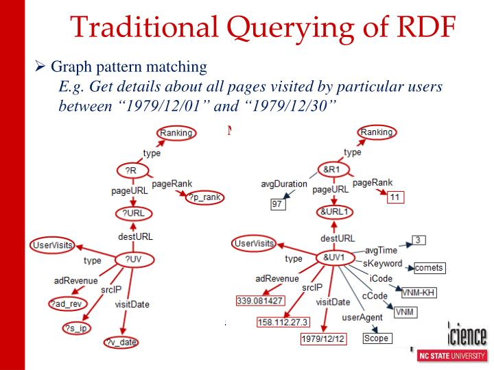 Traditional Querying of RDF