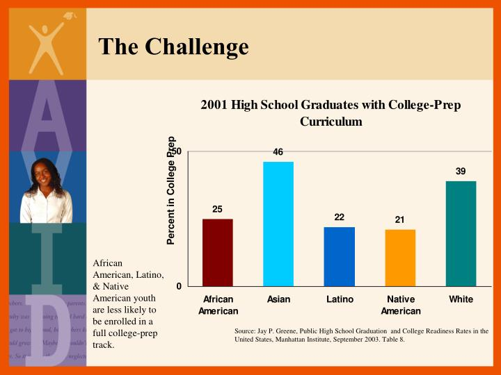 African American, Latino, & Native American youth are less likely to be enrolled in a full college-prep track.