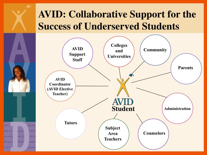 AVID: Collaborative Support for the Success of Underserved Students