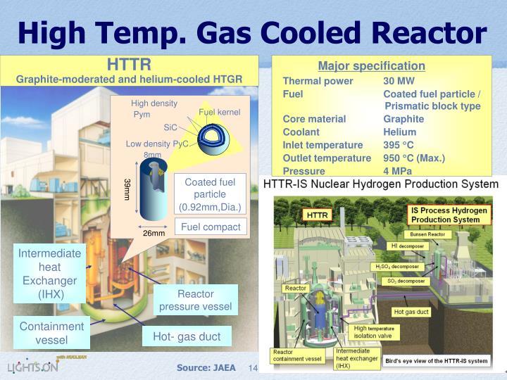 High Temp. Gas Cooled Reactor