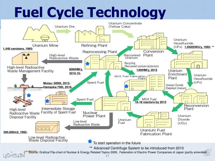 Fuel Cycle Technology