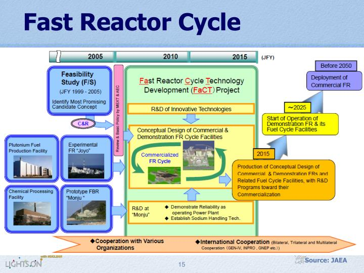 Fast Reactor Cycle