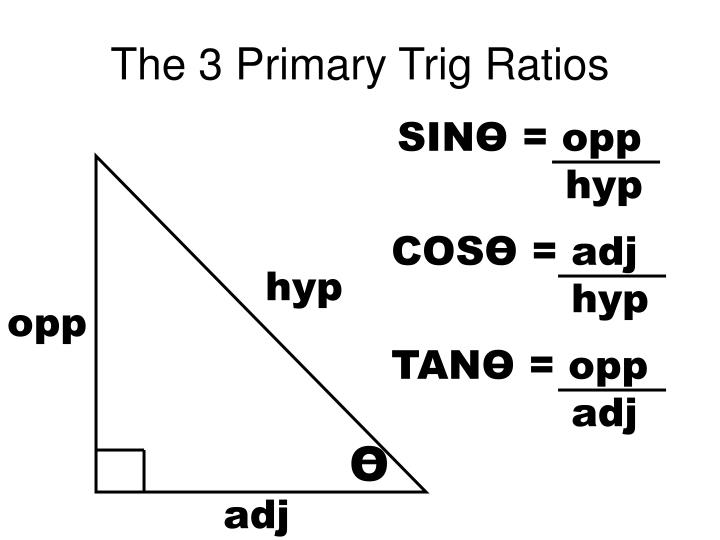 The 3 Primary Trig Ratios