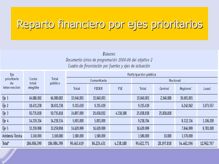 Reparto financiero por ejes prioritarios