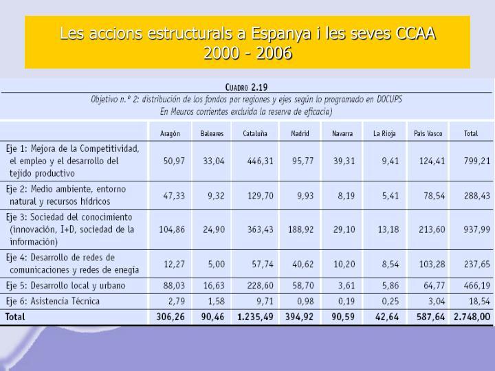Les accions estructurals a Espanya i les seves CCAA