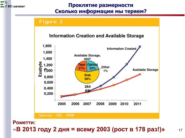 Information Creation and Available Storage