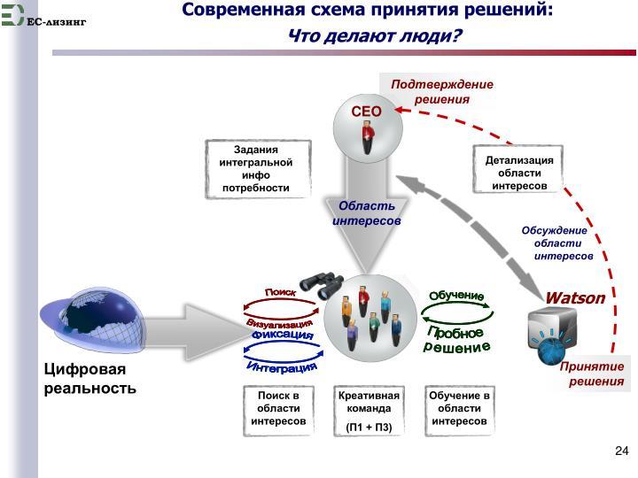 Современная схема принятия решений: