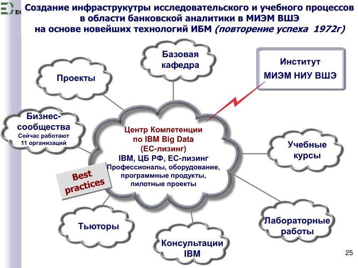 Создание инфраструкутры исследовательского и учебного процессов в области банковской аналитики в МИЭМ ВШЭ