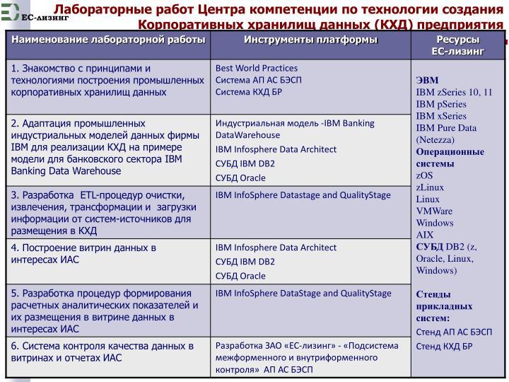 Лабораторные работ Центра компетенции по технологии создания Корпоративных хранилищ данных (КХД) предприятия