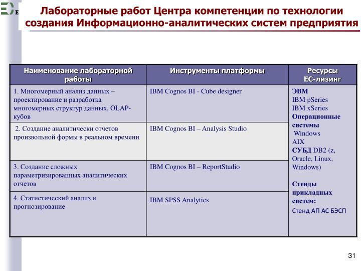 Лабораторные работ Центра компетенции по технологии создания Информационно-аналитических систем предприятия