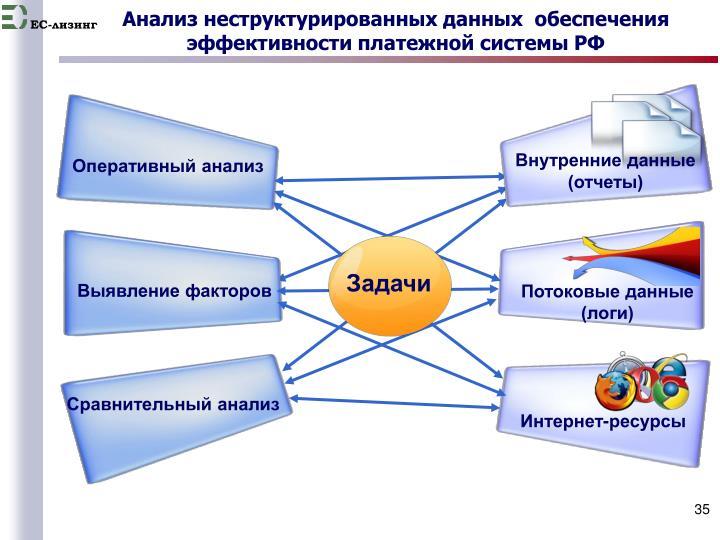 Анализ неструктурированных данных  обеспечения эффективности платежной системы РФ