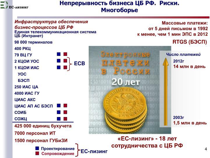Непрерывность бизнеса ЦБ РФ.  Риски.
